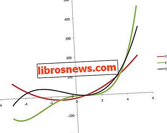 スプレッドシート計算:導関数と積分